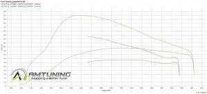 AMTuning Power Graph
